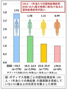 痩せ型の認知症発生リスクが高いと報告